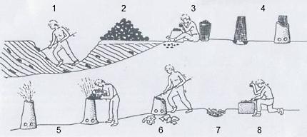 De ijzerwinning in 8 stappen, zoals in de middeleeuwen werd gedaan. Tekening: Eelco Alink - 2005