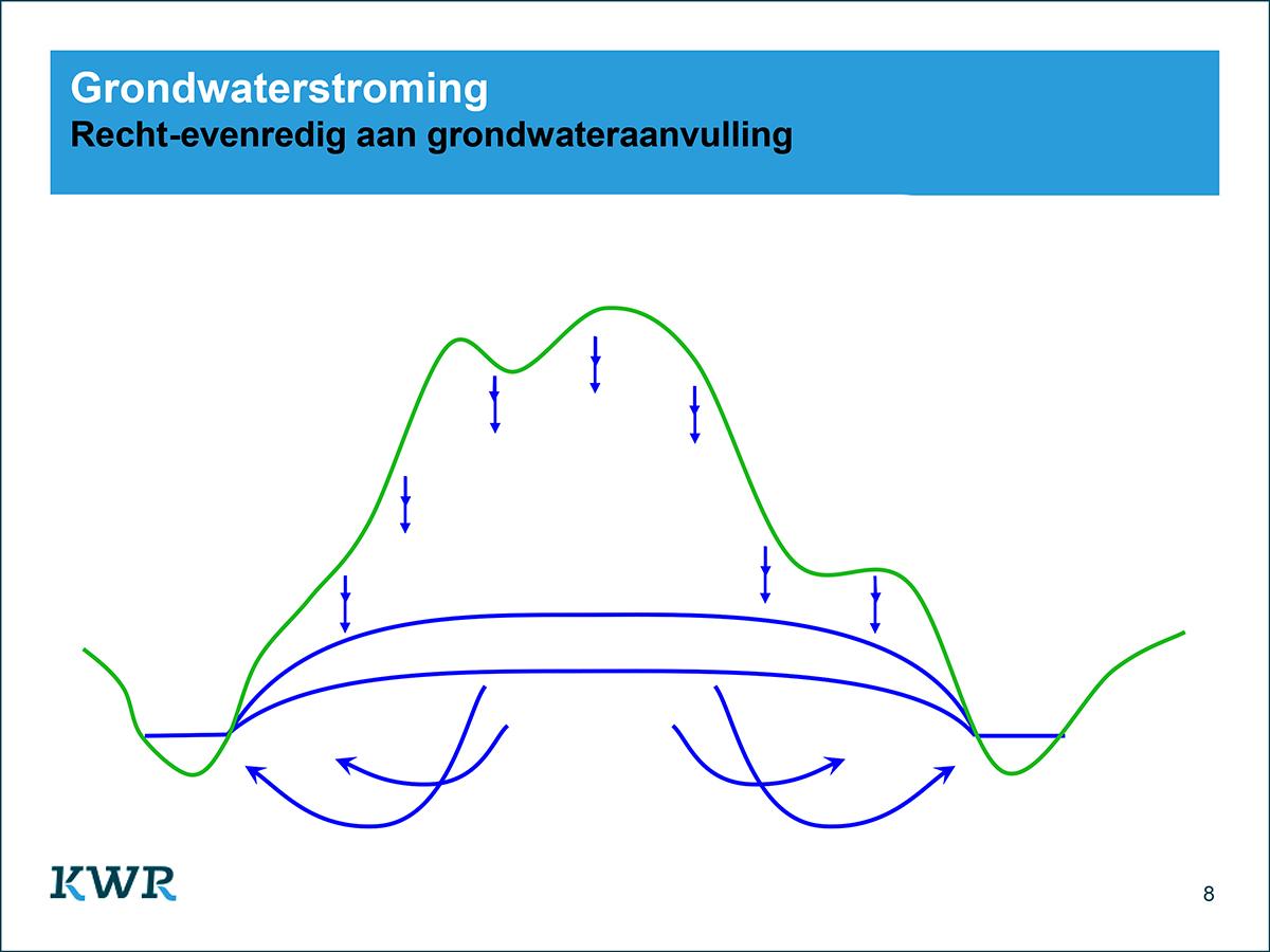 Grondwaterstroming Recht-evenredig aan grondwateraanvulling